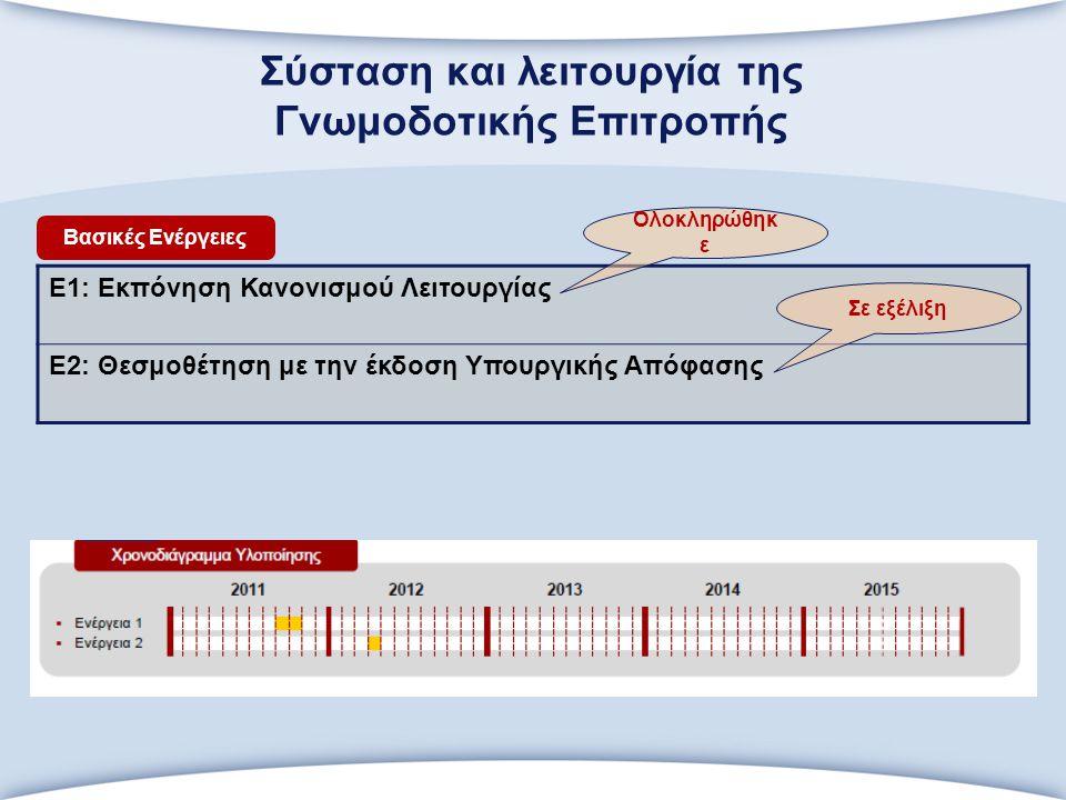 Διενέργεια επιλεγμένων άμεσων Πιστοποιήσεων (εποπτεία/συμμετοχή ΕΟΠΠ) Ε1: Προετοιμασία Πιστοποιήσεων Ε2: Διενέργεια Πιστοποιήσεων Βασικές Ενέργειες
