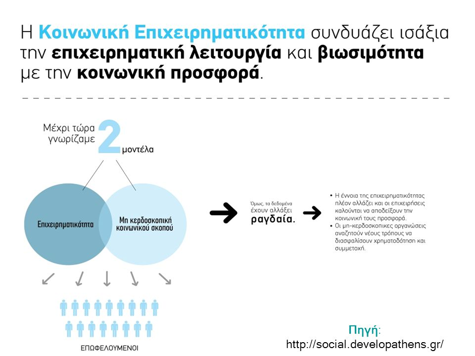 Πηγή: http://social.developathens.gr /
