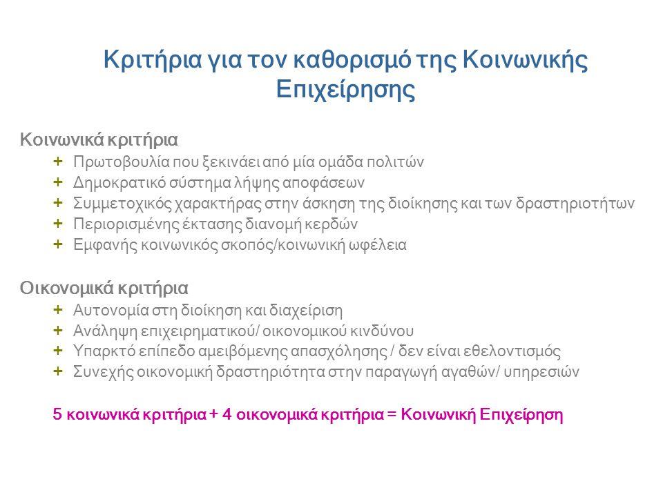 Κριτήρια για τον καθορισμό της Κοινωνικής Επιχείρησης Κοινωνικά κριτήρια + Πρωτοβουλία που ξεκινάει από μία ομάδα πολιτών + Δημοκρατικό σύστημα λήψης αποφάσεων + Συμμετοχικός χαρακτήρας στην άσκηση της διοίκησης και των δραστηριοτήτων + Περιορισμένης έκτασης διανομή κερδών + Εμφανής κοινωνικός σκοπός/κοινωνική ωφέλεια Οικονομικά κριτήρια + Αυτονομία στη διοίκηση και διαχείριση + Ανάληψη επιχειρηματικού/ οικονομικού κινδύνου + Υπαρκτό επίπεδο αμειβόμενης απασχόλησης / δεν είναι εθελοντισμός + Συνεχής οικονομική δραστηριότητα στην παραγωγή αγαθών/ υπηρεσιών 5 κοινωνικά κριτήρια + 4 οικονομικά κριτήρια = Κοινωνική Επιχείρηση