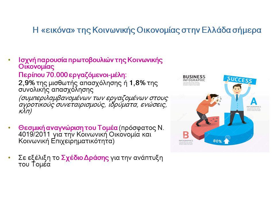 Η «εικόνα» της Κοινωνικής Οικονομίας στην Ελλάδα σήμερα •Ισχνή παρουσία πρωτοβουλιών της Κοινωνικής Οικονομίας Περίπου 70.000 εργαζόμενοι-μέλη: 2,9% της μισθωτής απασχόλησης ή 1,8% της συνολικής απασχόλησης (συμπεριλαμβανομένων των εργαζομένων στους αγροτικούς συνεταιρισμούς, ιδρύματα, ενώσεις, κλπ) •Θεσμική αναγνώριση του Τομέα (πρόσφατος Ν.