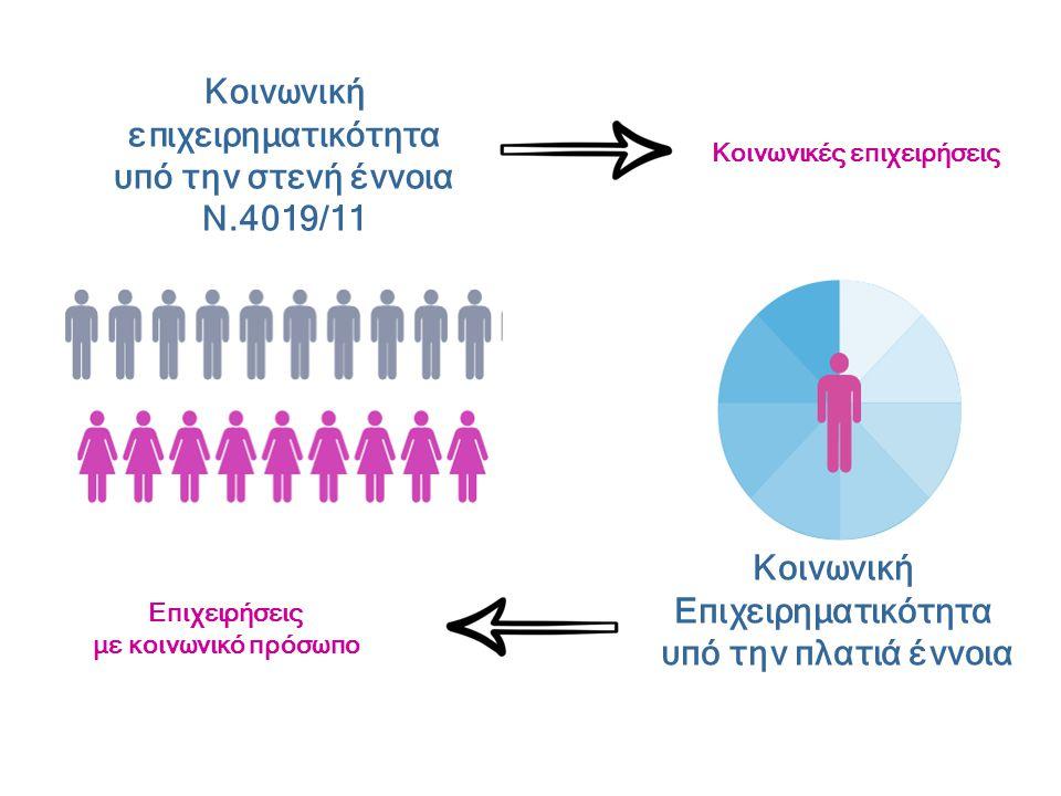 Κοινωνική επιχειρηματικότητα υπό την στενή έννοια Ν.4019/11 Κοινωνική Επιχειρηματικότητα υπό την πλατιά έννοια Κοινωνικές επιχειρήσεις Επιχειρήσεις με κοινωνικό πρόσωπο