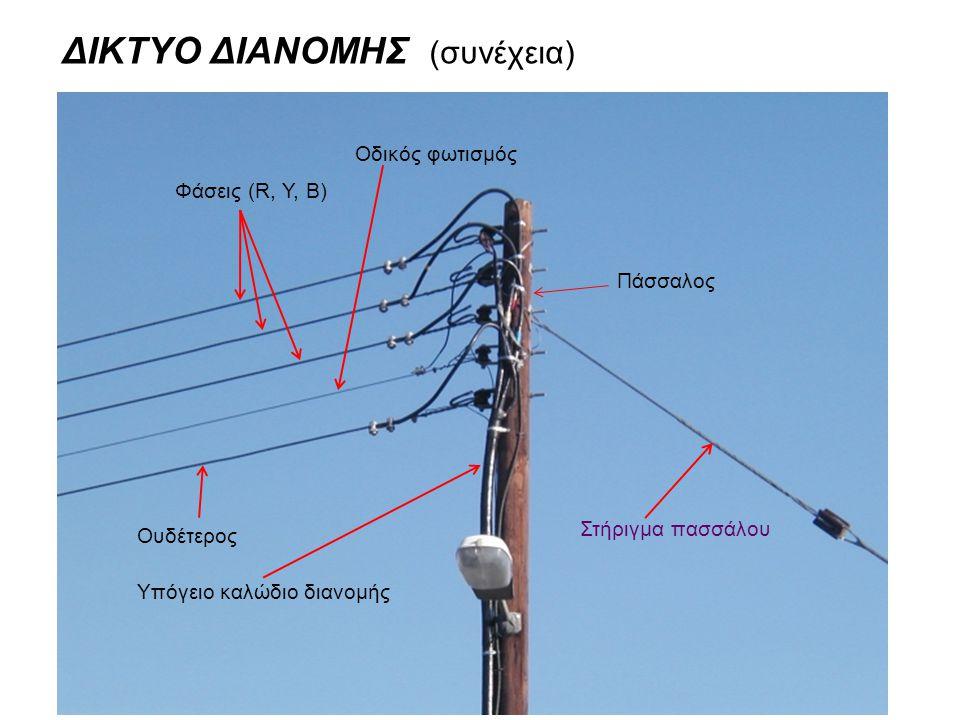ΔΙΚΤΥΟ ΔΙΑΝΟΜΗΣ (συνέχεια) Φάσεις (R, Y, B) Οδικός φωτισμός Πάσσαλος Στήριγμα πασσάλου Ουδέτερος Υπόγειο καλώδιο διανομής