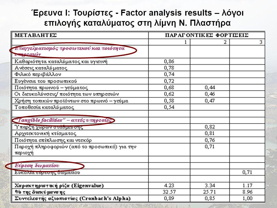 Έρευνα I: Τουρίστες - Factor analysis results – λόγοι επιλογής καταλύματος στη λίμνη Ν. Πλαστήρα