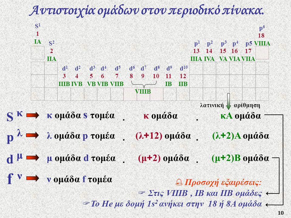10 Αντιστοιχία ομάδων στον περιοδικό πίνακα. ν ομάδα f τομέα f ν μ ομάδα d τομέα d μ (μ + 2)Β ομάδα (μ + 2) ομάδα   λ ομάδα p τομέα p λ (λ + 2)Α ομά