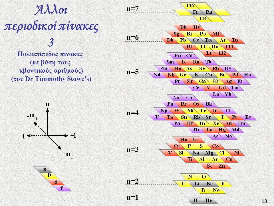 13 Άλλοι περιοδικοί πίνακες 3 Πολυεπίπεδος πίνακας (με βάση τους κβαντικούς αριθμούς) (του Dr Timmothy Stowe's) n=1 n=2 n=3 n=4 n=5 n=6 n=7