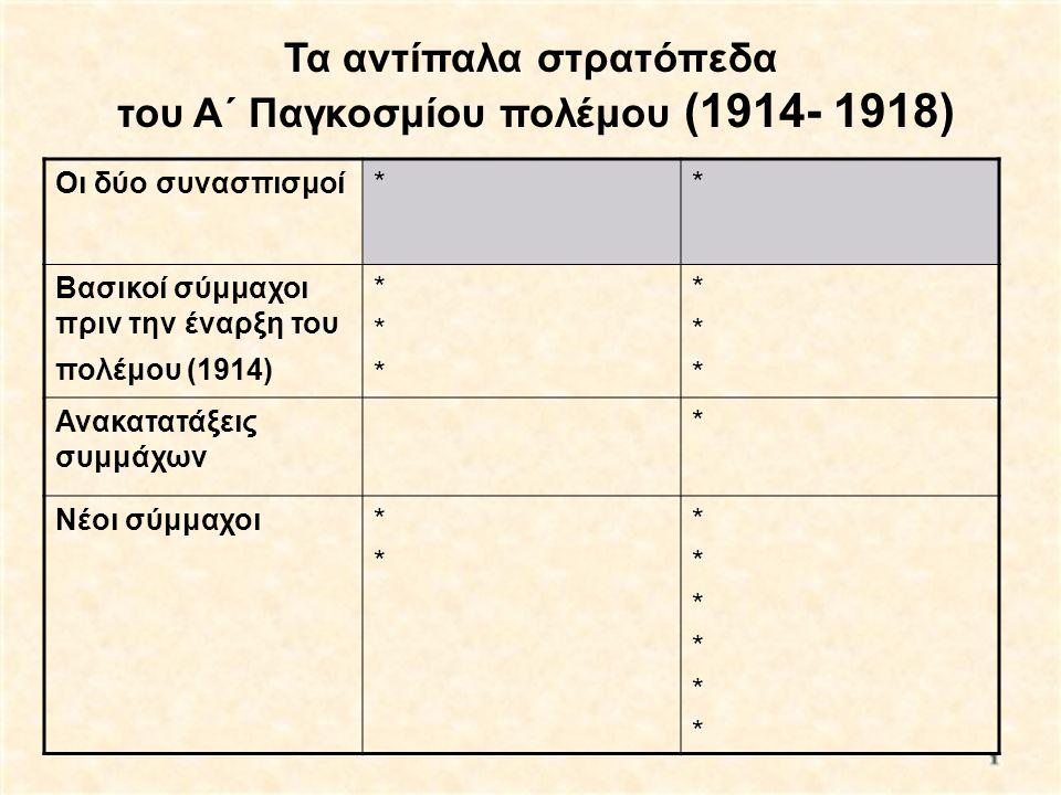 Οι δύο συνασπισμοί** Βασικοί σύμμαχοι πριν την έναρξη του πολέμου (1914) ****** ****** Ανακατατάξεις συμμάχων * Νέοι σύμμαχοι**** ************ Τα αντί