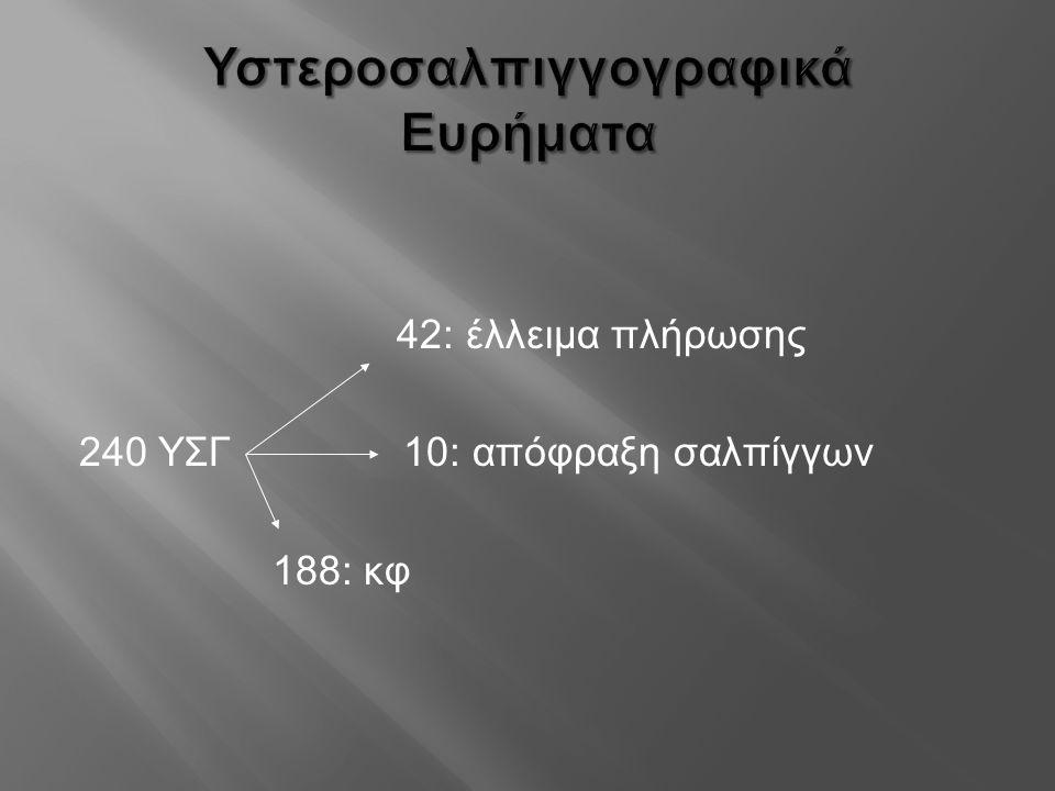 Υστεροσαλπιγγογραφικά Ευρήματα 42: έλλειμα πλήρωσης 240 ΥΣΓ 10: απόφραξη σαλπίγγων 188: κφ