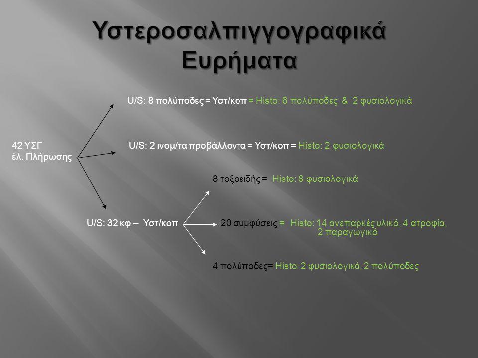Υστεροσαλπιγγογραφικά Ευρήματα U/S: 8 πολύποδες = Υστ/κοπ = Histo: 6 πολύποδες & 2 φυσιολογικά 42 ΥΣΓ U/S: 2 ινομ/τα προβάλλοντα = Υστ/κοπ = Histo: 2