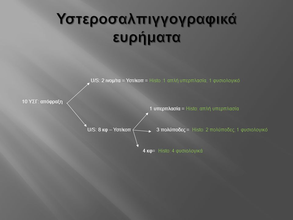 Υστεροσαλπιγγογραφικά ευρήματα U/S: 2 ινομ/τα = Υστ/κοπ = Ηisto :1 απλή υπερπλασία, 1 φυσιολογικό 10 ΥΣΓ: απόφραξη 1 υπερπλασία = Ηisto: απλή υπερπλασ