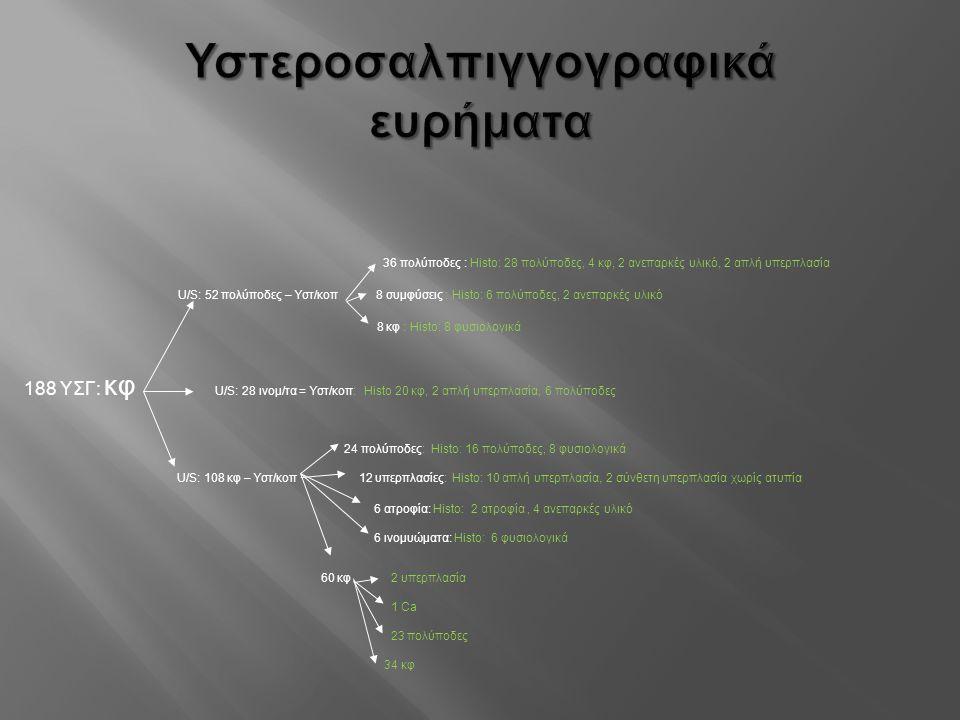 Υστεροσαλπιγγογραφικά ευρήματα 36 πολύποδες : Histo: 28 πολύποδες, 4 κφ, 2 ανεπαρκές υλικό, 2 απλή υπερπλασία U/S: 52 πολύποδες – Υστ/κοπ 8 συμφύσεις