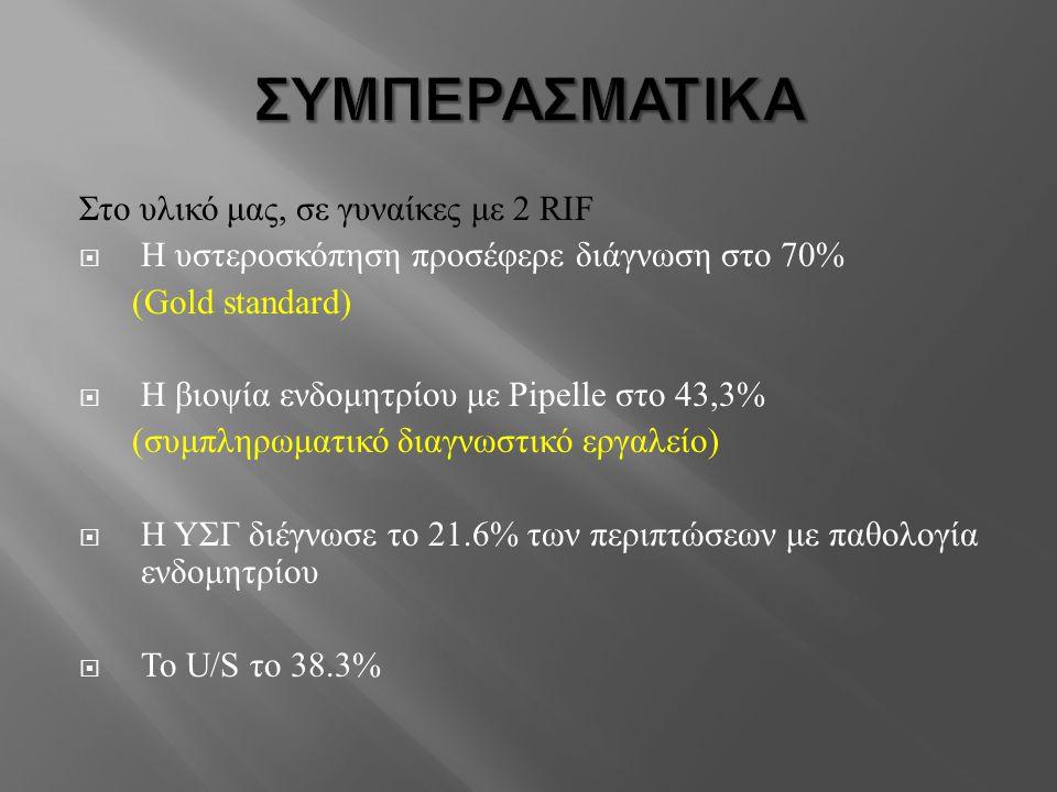 ΣΥΜΠΕΡΑΣΜΑΤΙΚΑ Στο υλικό μας, σε γυναίκες με 2 RIF  Η υστεροσκόπηση προσέφερε διάγνωση στο 70% (Gold standard)  Η βιοψία ενδομητρίου με Pipelle στο