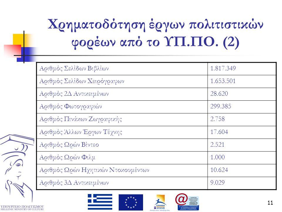 11 Χρηματοδότηση έργων πολιτιστικών φορέων από το ΥΠ.ΠΟ. (2) Αριθμός Σελίδων Βιβλίων1.817.349 Αριθμός Σελίδων Χειρόγραφων1.653.501 Αριθμός 2Δ Αντικειμ