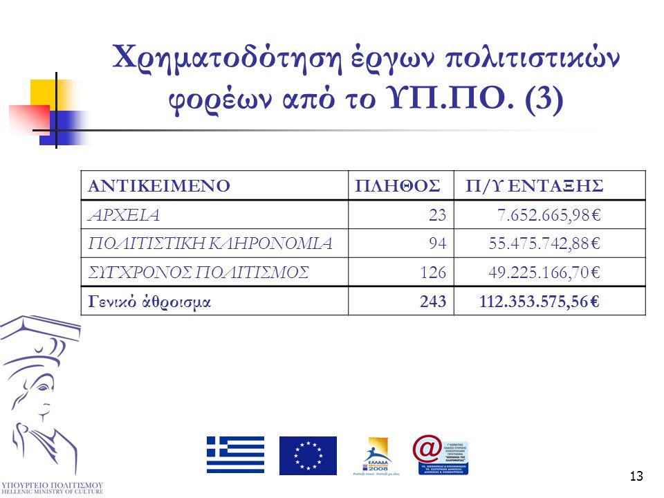 13 Χρηματοδότηση έργων πολιτιστικών φορέων από το ΥΠ.ΠΟ. (3) ΑΝΤΙΚΕΙΜΕΝΟΠΛΗΘΟΣ Π/Υ ΕΝΤΑΞΗΣ ΑΡΧΕΙΑ23 7.652.665,98 € ΠΟΛΙΤΙΣΤΙΚΗ ΚΛΗΡΟΝΟΜΙΑ94 55.475.742