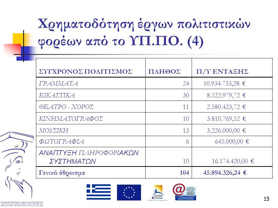 15 Χρηματοδότηση έργων πολιτιστικών φορέων από το ΥΠ.ΠΟ. (4) ΣΥΓΧΡΟΝΟΣ ΠΟΛΙΤΙΣΜΟΣΠΛΗΘΟΣ Π/Υ ΕΝΤΑΞΗΣ ΓΡΑΜΜΑΤΑ24 10.934.733,28 € ΕΙΚΑΣΤΙΚΑ30 8.522.979,7
