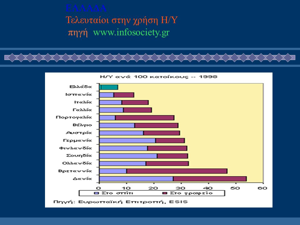 Η Ελλάδα στην Κοινωνία της Πληροφορίας Ελλειπής υποδομή Jeffrey D.Sachs καθηγητής του Πανεπιστημίου του Harvard Σύμφωνα με με την παγκόσμια ιεράρχηση του Η Ελλάδα είναι το μοναδικό μέλος της Ευρωπαϊκής Ένωσης που δεν ανήκει στο 15% των κρατών παγκοσμίως τα οποία παράγουν τεχνολογία σε πρωτογενές επίπεδο,αλλά δυστυχώς δεν ανήκει ούτε στην κατηγορία του 50% των κρατών σε παγκόσμιο επίπεδο τα οποία αντιγράφουν την τεχνολογία σε επίπεδο εγχώριας παραγωγής,ωστέ να αντιστοιχεί τουλάχιστον στο 2% του ΑΕΠ τους