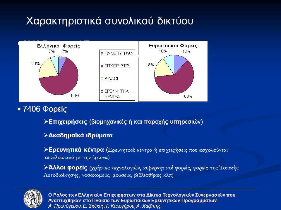  234 Ελληνικές Επιχειρήσεις  70% Μικρές και μεσαίες (μέχρι 250 υπαλλήλους)  Η πλειοψηφία από τις 4 μεγαλύτερες χώρες της ΕΕ  Πληροφορική & Τηλεπικοινωνίες – Κυρίαρχοι κλάδοι  4480 Ευρωπαϊκές Επιχειρήσεις  Ελλάδα 6η θέση σε συμμετοχές Χαρακτηριστικά υποδικτύου επιχειρήσεων Ο Ρόλος των Ελληνικών Επιχειρήσεων στα Δίκτυα Τεχνολογικών Συνεργασιών που Αναπτύχθηκαν στο Πλαίσιο των Ευρωπαϊκών Ερευνητικών Προγραμμάτων Α.