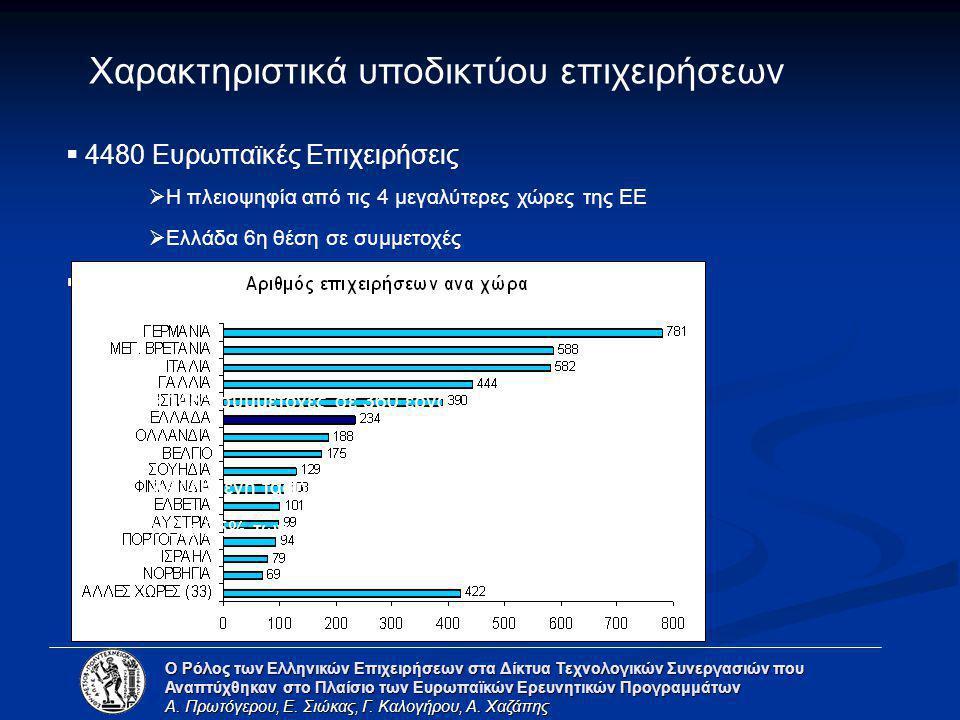 Ανάλυση Κοινωνικών Δικτύων Ο Ρόλος των Ελληνικών Επιχειρήσεων στα Δίκτυα Τεχνολογικών Συνεργασιών που Αναπτύχθηκαν στο Πλαίσιο των Ευρωπαϊκών Ερευνητικών Προγραμμάτων Α.