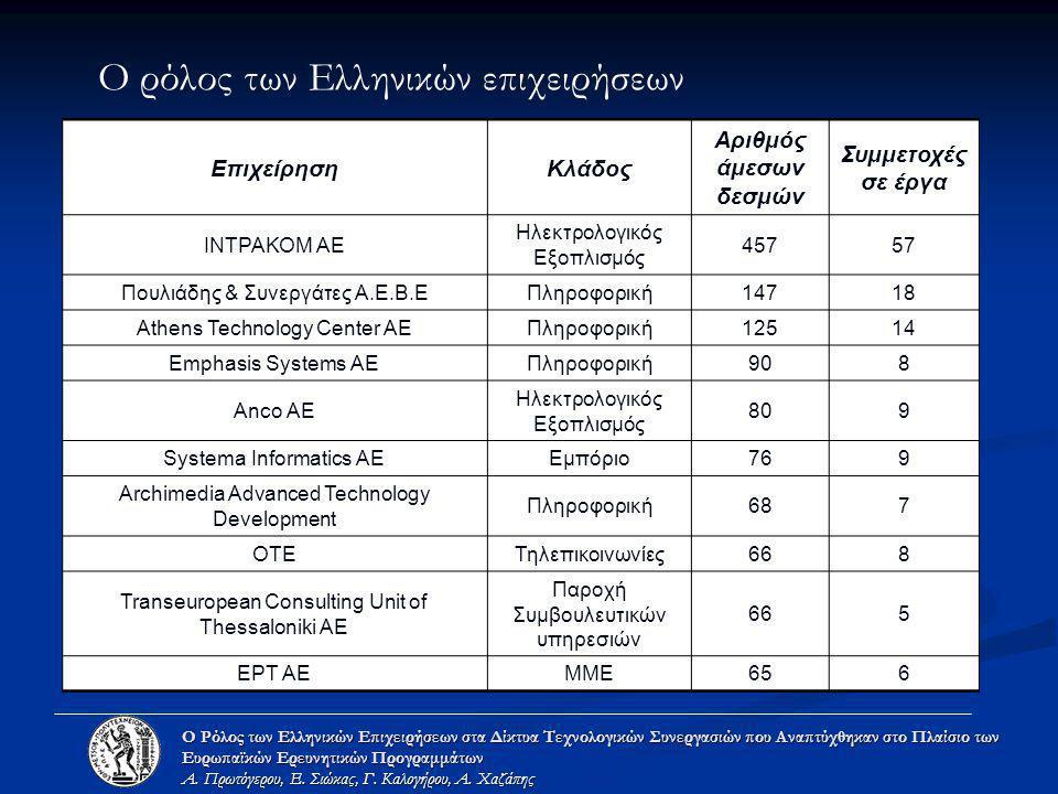 Ο ρόλος των Ελληνικών επιχειρήσεων Ο Ρόλος των Ελληνικών Επιχειρήσεων στα Δίκτυα Τεχνολογικών Συνεργασιών που Αναπτύχθηκαν στο Πλαίσιο των Ευρωπαϊκών