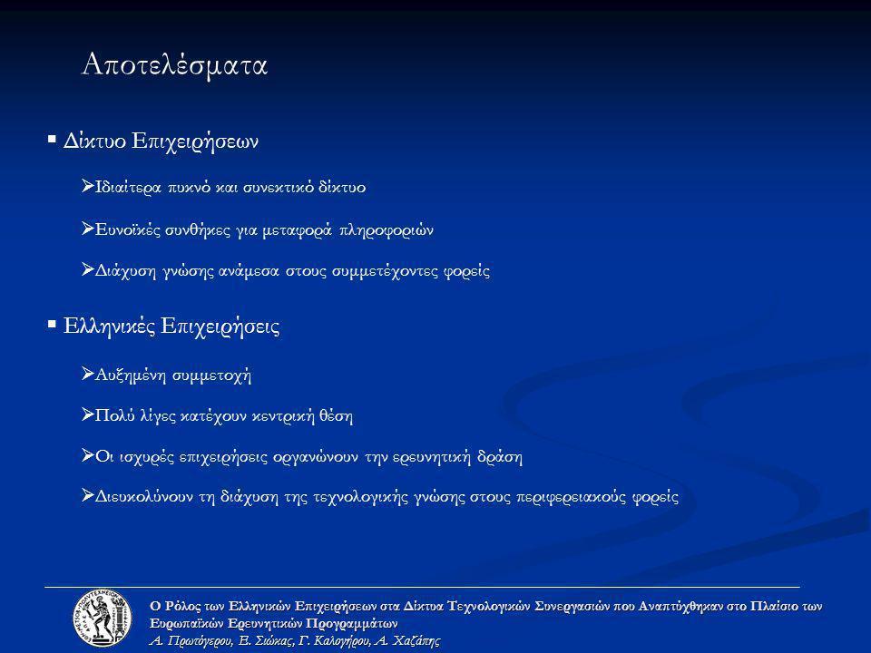 Αποτελέσματα  Δίκτυο Επιχειρήσεων  Ευνοϊκές συνθήκες για μεταφορά πληροφοριών  Διάχυση γνώσης ανάμεσα στους συμμετέχοντες φορείς  Ελληνικές Επιχειρήσεις  Οι ισχυρές επιχειρήσεις οργανώνουν την ερευνητική δράση  Πολύ λίγες κατέχουν κεντρική θέση  Διευκολύνουν τη διάχυση της τεχνολογικής γνώσης στους περιφερειακούς φορείς Ο Ρόλος των Ελληνικών Επιχειρήσεων στα Δίκτυα Τεχνολογικών Συνεργασιών που Αναπτύχθηκαν στο Πλαίσιο των Ευρωπαϊκών Ερευνητικών Προγραμμάτων Α.
