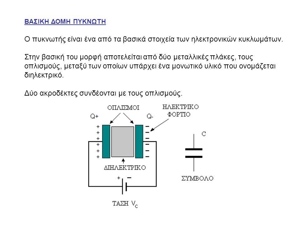 ΒΑΣΙΚΗ ΔΟΜΗ ΠΥΚΝΩΤΗ Ο πυκνωτής είναι ένα από τα βασικά στοιχεία των ηλεκτρονικών κυκλωμάτων. Στην βασική του μορφή αποτελείται από δύο μεταλλικές πλάκ