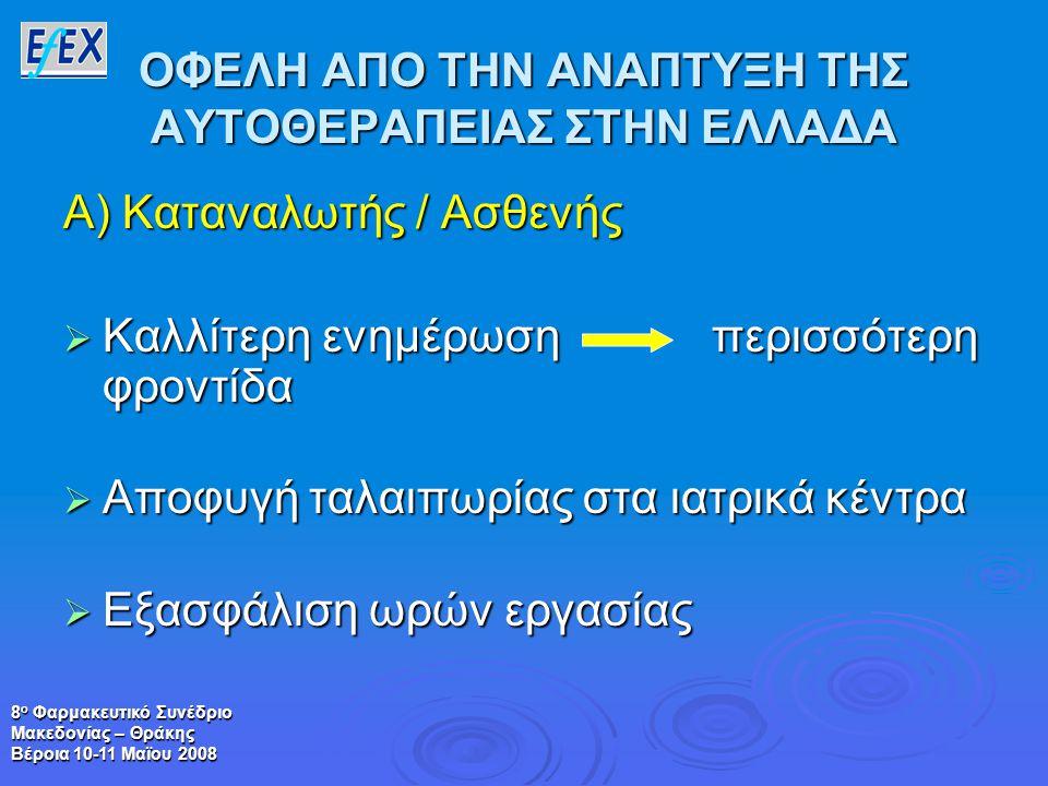 8 ο Φαρμακευτικό Συνέδριο Μακεδονίας – Θράκης Βέροια 10-11 Μαϊου 2008 ΟΦΕΛΗ ΑΠΟ ΤΗΝ ΑΝΑΠΤΥΞΗ ΤΗΣ ΑΥΤΟΘΕΡΑΠΕΙΑΣ ΣΤΗΝ ΕΛΛΑΔΑ Α) Καταναλωτής / Ασθενής  Καλλίτερη ενημέρωση περισσότερη φροντίδα  Αποφυγή ταλαιπωρίας στα ιατρικά κέντρα  Εξασφάλιση ωρών εργασίας