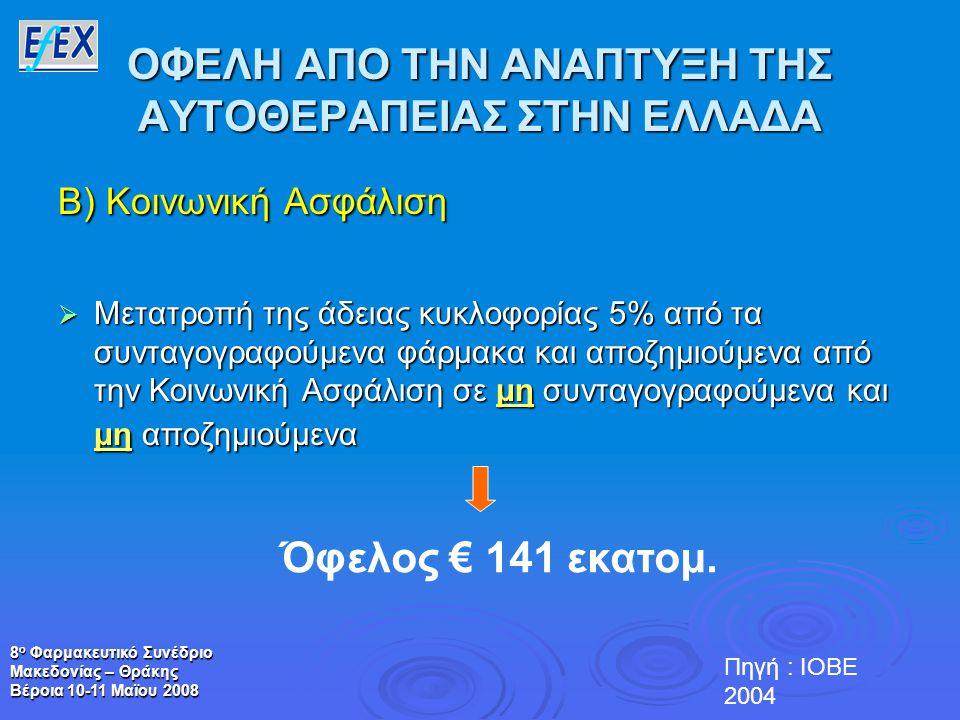 8 ο Φαρμακευτικό Συνέδριο Μακεδονίας – Θράκης Βέροια 10-11 Μαϊου 2008 ΟΦΕΛΗ ΑΠΟ ΤΗΝ ΑΝΑΠΤΥΞΗ ΤΗΣ ΑΥΤΟΘΕΡΑΠΕΙΑΣ ΣΤΗΝ ΕΛΛΑΔΑ Β) Κοινωνική Ασφάλιση  Μετατροπή της άδειας κυκλοφορίας 5% από τα συνταγογραφούμενα φάρμακα και αποζημιούμενα από την Κοινωνική Ασφάλιση σε μη συνταγογραφούμενα και μη αποζημιούμενα Όφελος € 141 εκατομ.