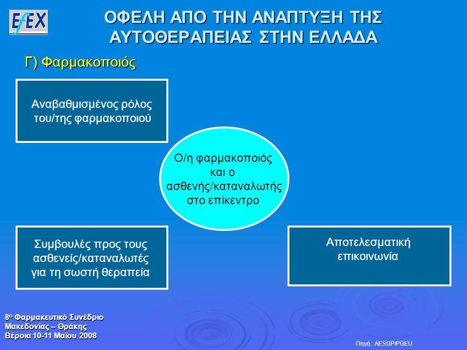 8 ο Φαρμακευτικό Συνέδριο Μακεδονίας – Θράκης Βέροια 10-11 Μαϊου 2008 ΟΦΕΛΗ ΑΠΟ ΤΗΝ ΑΝΑΠΤΥΞΗ ΤΗΣ ΑΥΤΟΘΕΡΑΠΕΙΑΣ ΣΤΗΝ ΕΛΛΑΔΑ Ο/η φαρμακοποιός και ο ασθενής/καταναλωτής στο επίκεντρο Αποτελεσματική επικοινωνία Πηγή : AESGP/PGEU Συμβουλές προς τους ασθενείς/καταναλωτές για τη σωστή θεραπεία Γ) Φαρμακοποιός Αναβαθμισμένος ρόλος του/της φαρμακοποιού