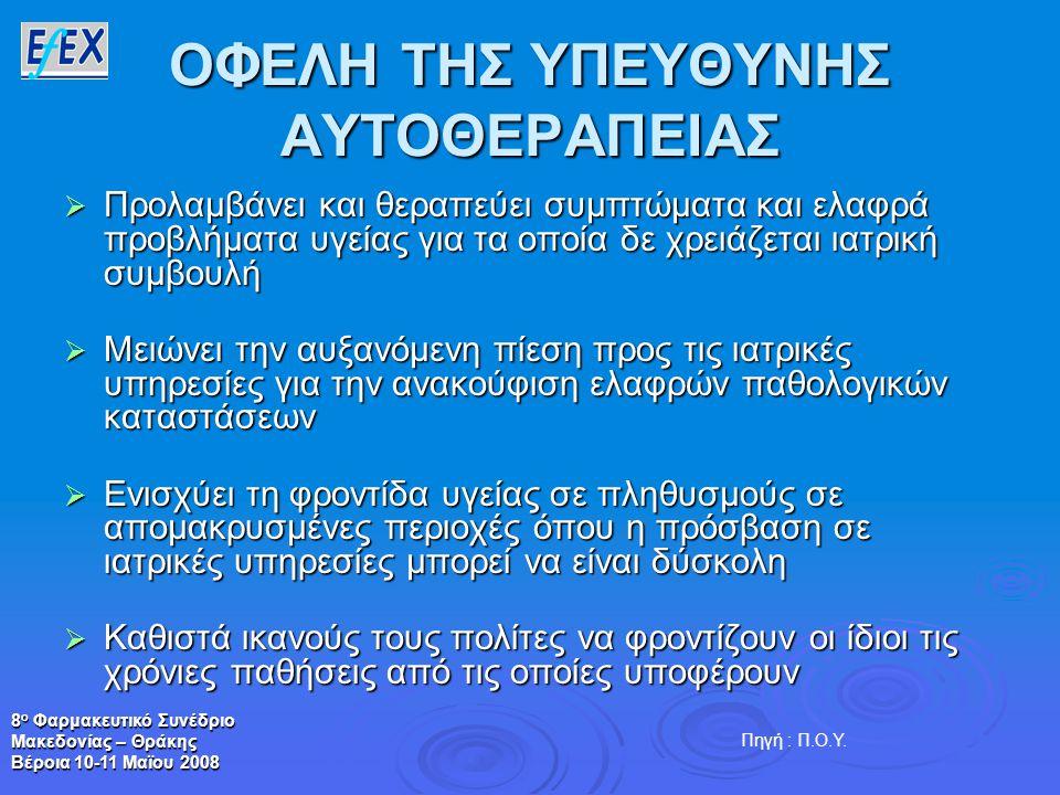 8 ο Φαρμακευτικό Συνέδριο Μακεδονίας – Θράκης Βέροια 10-11 Μαϊου 2008 ΟΦΕΛΗ ΤΗΣ ΥΠΕΥΘΥΝΗΣ ΑΥΤΟΘΕΡΑΠΕΙΑΣ  Προλαμβάνει και θεραπεύει συμπτώματα και ελαφρά προβλήματα υγείας για τα οποία δε χρειάζεται ιατρική συμβουλή  Μειώνει την αυξανόμενη πίεση προς τις ιατρικές υπηρεσίες για την ανακούφιση ελαφρών παθολογικών καταστάσεων  Ενισχύει τη φροντίδα υγείας σε πληθυσμούς σε απομακρυσμένες περιοχές όπου η πρόσβαση σε ιατρικές υπηρεσίες μπορεί να είναι δύσκολη  Καθιστά ικανούς τους πολίτες να φροντίζουν οι ίδιοι τις χρόνιες παθήσεις από τις οποίες υποφέρουν Πηγή : Π.Ο.Υ.