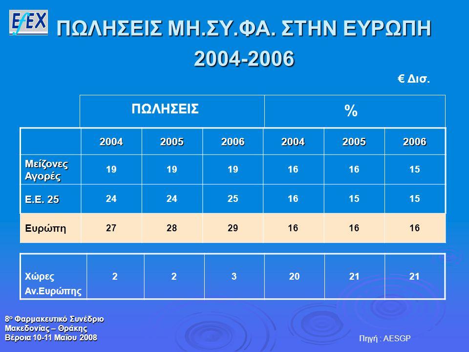 8 ο Φαρμακευτικό Συνέδριο Μακεδονίας – Θράκης Βέροια 10-11 Μαϊου 2008 ΠΩΛΗΣΕΙΣ ΜΗ.ΣΥ.ΦΑ. ΣΤΗΝ ΕΥΡΩΠΗ 2004-2006 200420052006200420052006 Μείζονες Αγορέ