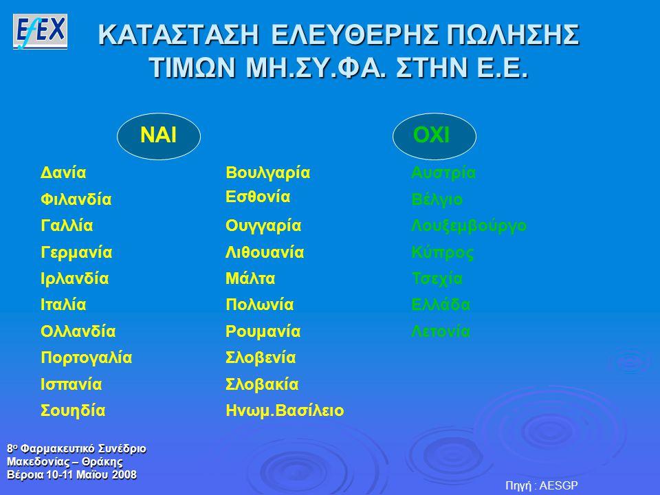 8 ο Φαρμακευτικό Συνέδριο Μακεδονίας – Θράκης Βέροια 10-11 Μαϊου 2008 ΚΑΤΑΣΤΑΣΗ ΕΛΕΥΘΕΡΗΣ ΠΩΛΗΣΗΣ ΤΙΜΩΝ ΜΗ.ΣΥ.ΦΑ. ΣΤΗΝ Ε.Ε. Πηγή : AESGP ΔανίαΒουλγαρί