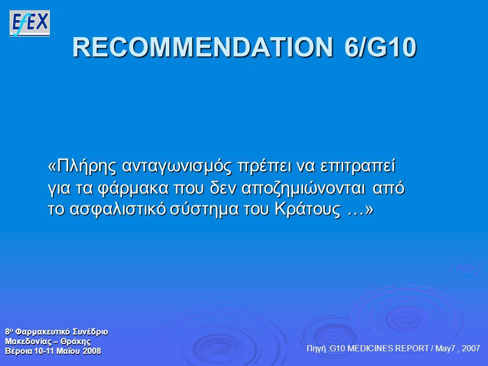 8 ο Φαρμακευτικό Συνέδριο Μακεδονίας – Θράκης Βέροια 10-11 Μαϊου 2008 RECOMMENDATION 6/G10 «Πλήρης ανταγωνισμός πρέπει να επιτραπεί για τα φάρμακα που δεν αποζημιώνονται από το ασφαλιστικό σύστημα του Κράτους …» «Πλήρης ανταγωνισμός πρέπει να επιτραπεί για τα φάρμακα που δεν αποζημιώνονται από το ασφαλιστικό σύστημα του Κράτους …» Πηγή :G10 MEDICINES REPORT / May7, 2007