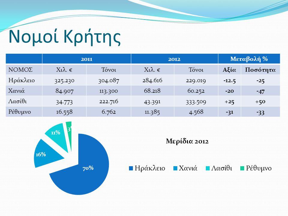 Νομοί Κρήτης 20112012Μεταβολή % ΝΟΜΟΣΧιλ. €ΤόνοιΧιλ. €ΤόνοιΑξίαΠοσότητα Ηράκλειο325.230304.087284.616229.019-12.5-25 Χανιά84.907113.30068.21860.252-20