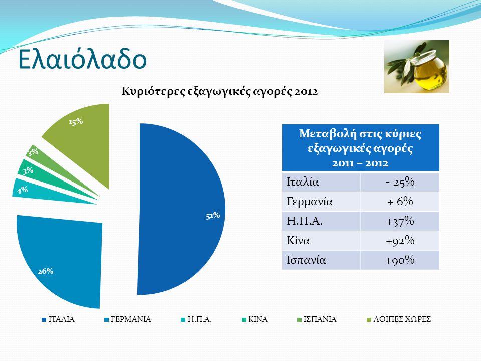 Ελαιόλαδο Μεταβολή στις κύριες εξαγωγικές αγορές 2011 – 2012 Ιταλία- 25% Γερμανία+ 6% Η.Π.Α.+37% Κίνα+92% Ισπανία+90%