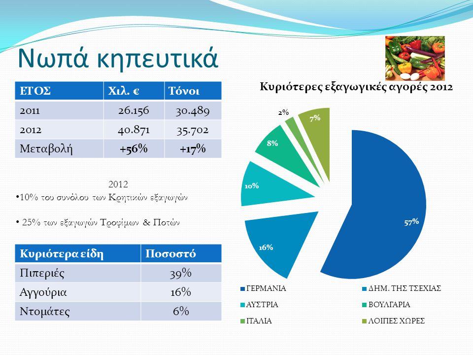 Νωπά κηπευτικά ΕΤΟΣΧιλ. €Τόνοι 201126.15630.489 201240.87135.702 Μεταβολή+56%+17% Κυριότερα είδηΠοσοστό Πιπεριές39% Αγγούρια16% Ντομάτες6% 2012 • 10%