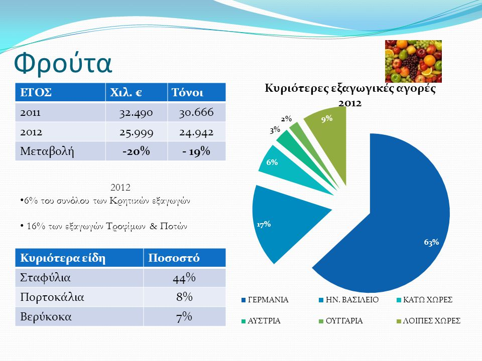 Φρούτα ΕΤΟΣΧιλ. €Τόνοι 201132.49030.666 201225.99924.942 Μεταβολή-20%- 19% 2012 • 6% του συνόλου των Κρητικών εξαγωγών • 16% των εξαγωγών Τροφίμων & Π