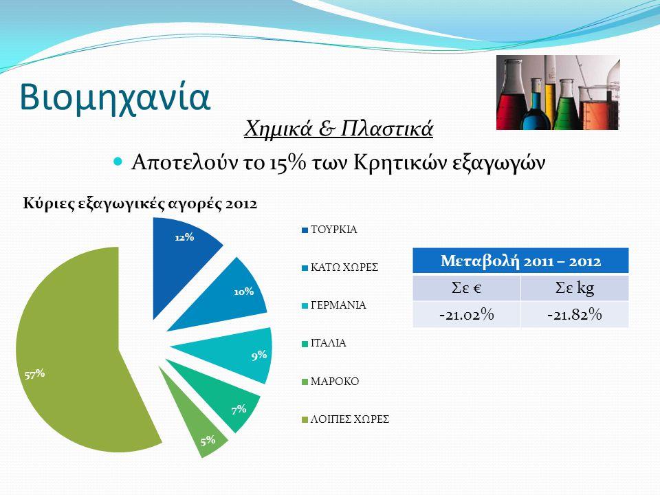 Βιομηχανία Χημικά & Πλαστικά  Αποτελούν το 15% των Κρητικών εξαγωγών Μεταβολή 2011 – 2012 Σε €Σε kg -21.02%-21.82%