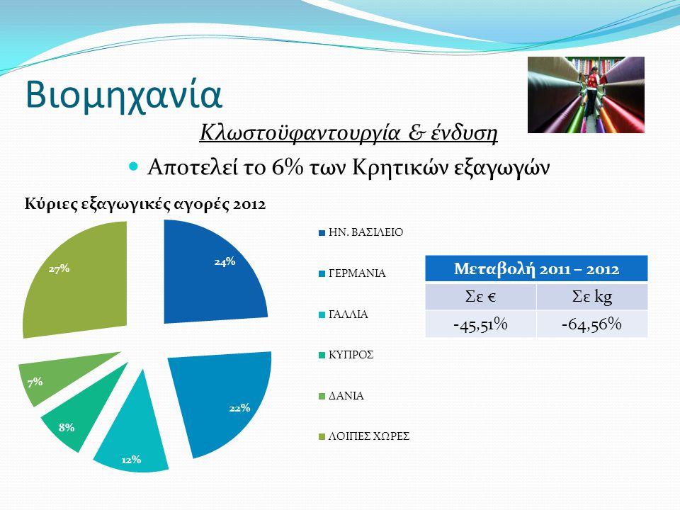 Βιομηχανία Κλωστοϋφαντουργία & ένδυση  Αποτελεί το 6% των Κρητικών εξαγωγών Μεταβολή 2011 – 2012 Σε €Σε kg -45,51%-64,56%