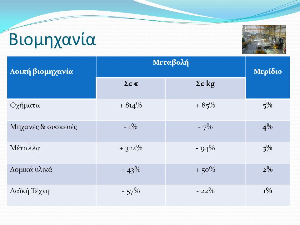 Βιομηχανία Λοιπή βιομηχανία Μεταβολή Μερίδιο Σε €Σε kg Οχήματα+ 814%+ 85%5% Μηχανές & συσκευές- 1%- 7%4% Μέταλλα+ 322%- 94%3% Δομικά υλικά+ 43%+ 50%2% Λαϊκή Τέχνη- 57%- 22%1%