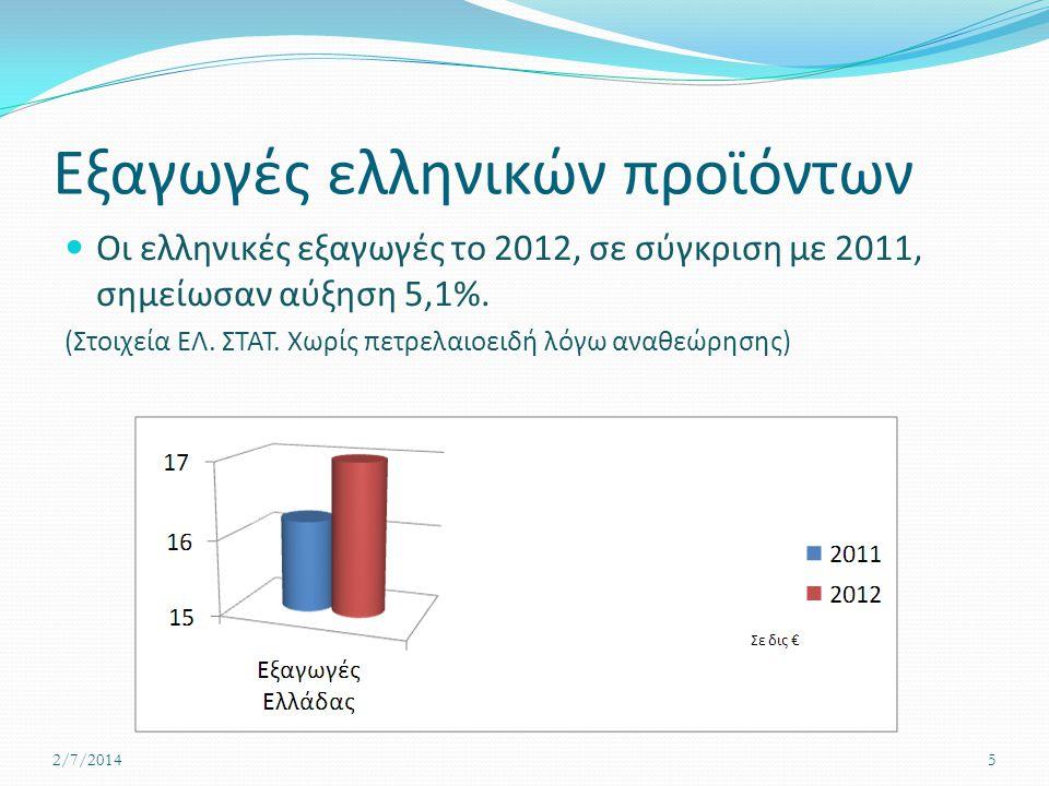 Εξαγωγές ελληνικών προϊόντων  Οι ελληνικές εξαγωγές το 2012, σε σύγκριση με 2011, σημείωσαν αύξηση 5,1%. (Στοιχεία ΕΛ. ΣΤΑΤ. Χωρίς πετρελαιοειδή λόγω