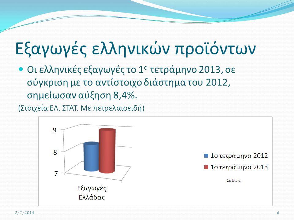 Εξαγωγές ελληνικών προϊόντων  Οι ελληνικές εξαγωγές το 1 ο τετράμηνο 2013, σε σύγκριση με το αντίστοιχο διάστημα του 2012, σημείωσαν αύξηση 8,4%. (Στ