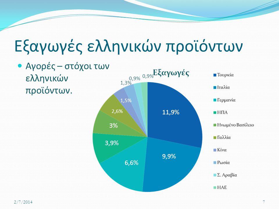 Εξαγωγές ελληνικών προϊόντων  Αγορές – στόχοι των ελληνικών προϊόντων. 2/7/20147 11,9% 9,9% 6,6% 3,9% 3% 2,6% 1,5% 1,3% 0,9%