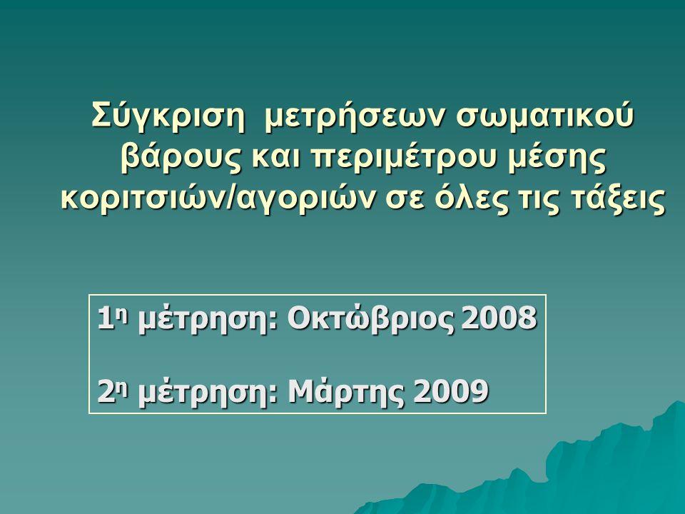 Συνοπτικές μετρήσεις σωματικού βάρους των μαθητών/τριών, Μάρτης 2009