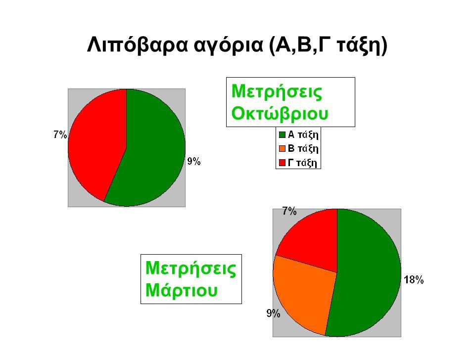 Σύγκριση μετρήσεων σωματικού βάρους και περιμέτρου μέσης κοριτσιών/αγοριών σε όλες τις τάξεις 1 η μέτρηση: Οκτώβριος 2008 2 η μέτρηση: Μάρτης 2009