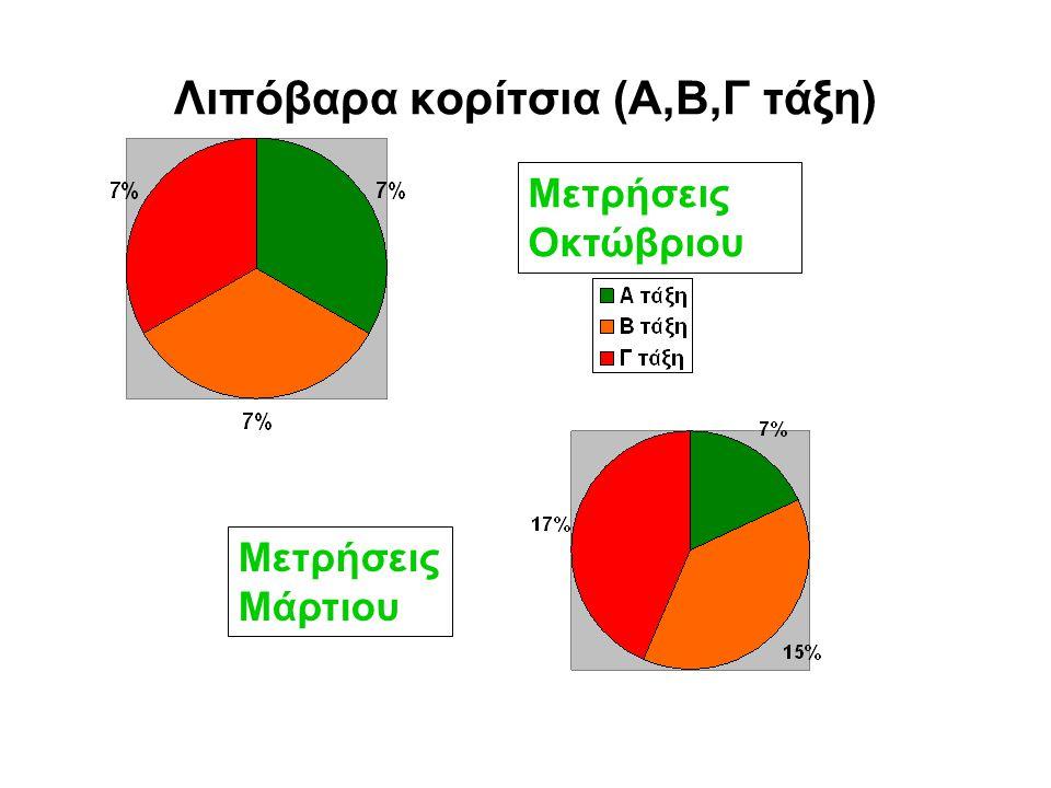 Λιπόβαρα αγόρια (Α,Β,Γ τάξη) Μετρήσεις Οκτώβριου Μετρήσεις Μάρτιου