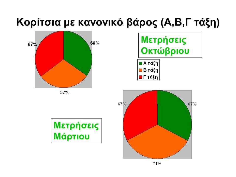Αγόρια με κανονικό βάρος (Α,Β,Γ τάξη) Μετρήσεις Οκτώβριου Μετρήσεις Μάρτιου