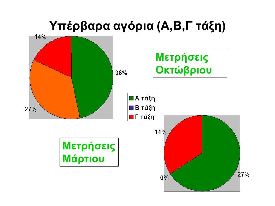 Κορίτσια με κανονικό βάρος (Α,Β,Γ τάξη) Μετρήσεις Μάρτιου Μετρήσεις Οκτώβριου