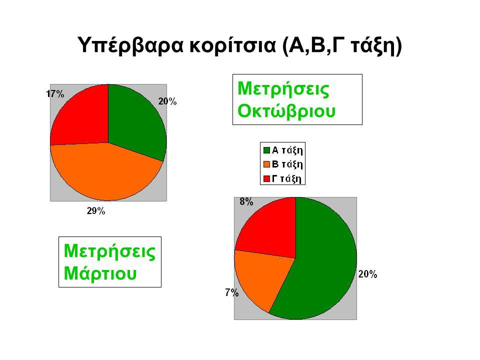 Υπέρβαρα αγόρια (Α,Β,Γ τάξη) Μετρήσεις Οκτώβριου Μετρήσεις Μάρτιου
