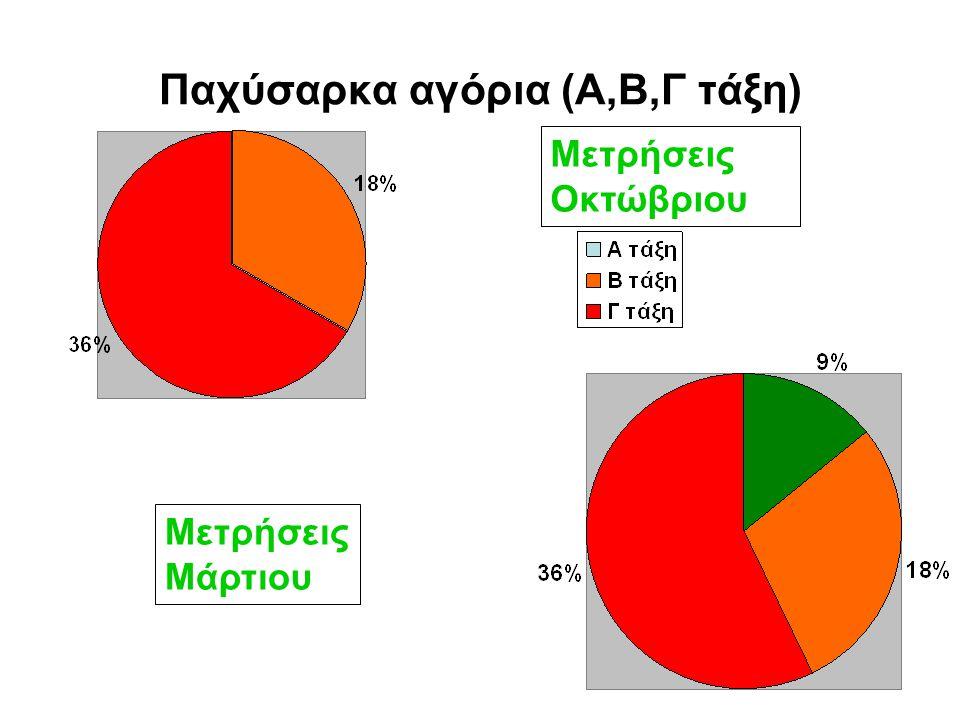 Υπέρβαρα κορίτσια (Α,Β,Γ τάξη) Μετρήσεις Μάρτιου Μετρήσεις Οκτώβριου