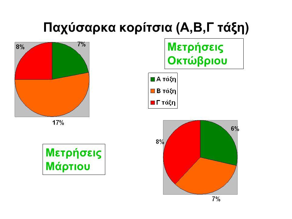 Παχύσαρκα αγόρια (Α,Β,Γ τάξη) Μετρήσεις Μάρτιου Μετρήσεις Οκτώβριου