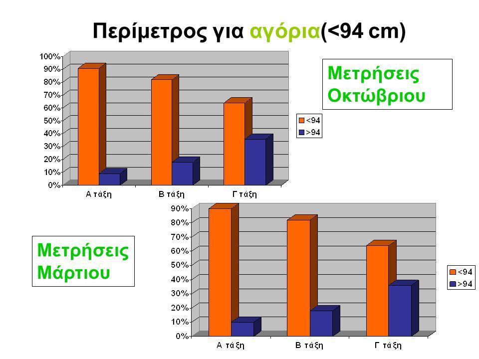 Παχύσαρκα κορίτσια (Α,Β,Γ τάξη) Μετρήσεις Οκτώβριου Μετρήσεις Μάρτιου